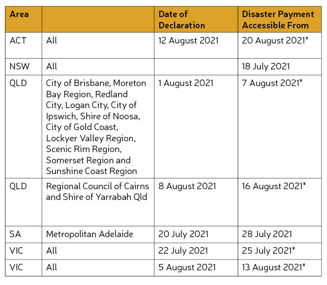 COVID-19 Disaster Payments